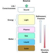 Elemental Structure